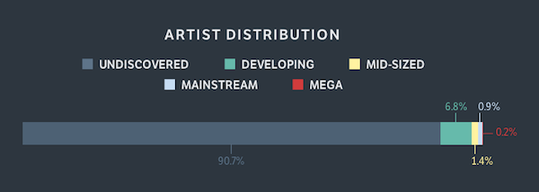 91% of artists remain undiscovered. It's not your fault, it's the algorithms.