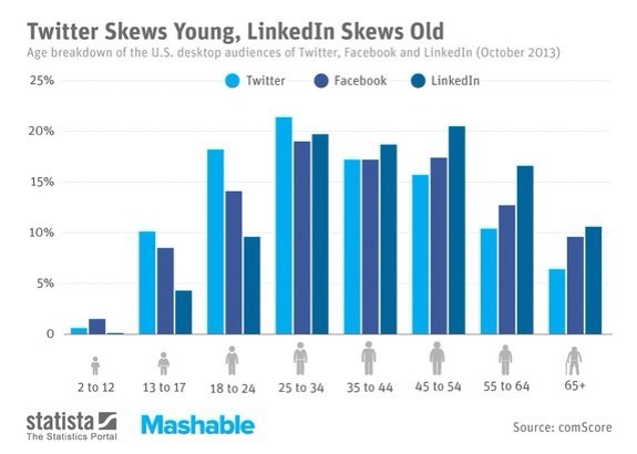 50% of Twitter's unique visitors in October 2013 were younger than 35 years, while two thirds of LinkedIn's users were older than 35. Facebook apparently appeals to people of all ages. Everyone is an ad.