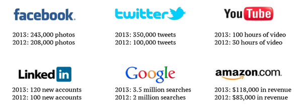 An Internet minute this year versus last year.   (via Digg)