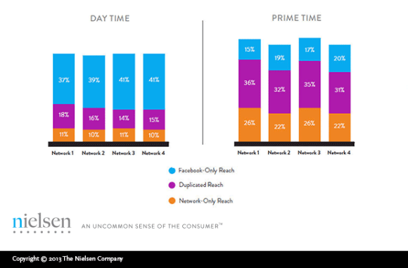 During the daytime, Facebook has a reach comparable to or exceeding the four TV networks measured. For consumers ages 25-34, for instance, Facebook added up to an incremental 41 percent reach to the TV networks during the day. During primetime, when TV networks reached more consumers than Facebook, Facebook was a strong driver of duplicated reach—meaning that a marketer could reach the same consumers online and on TV. For consumers ages 25-34 during primetime, for example, Facebook contributed up to 36 percent duplicated reach to the four measured TV networks. Facebook's Reach = A Major TV Network