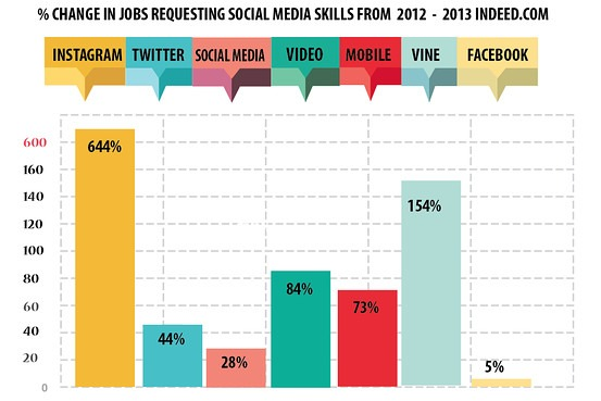 """courtenaybird: Jobs requesting """"Instagram skills"""" were up 644% from last year.(via WSJ) Photo first, filter second; and preferably,#nofilterat all."""
