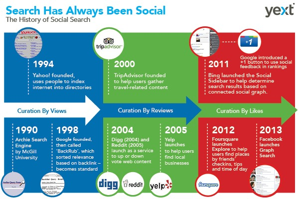 Search engines + social networks = social search The wisdom of the crowds.