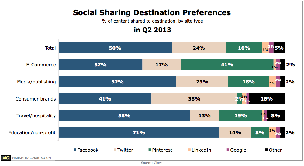 Facebook Still the Top Content Sharing Destination Facebook is still the sharing hub. It'll take some time for the interest based networks to wean away shares from Facebook.  But look at Pinterest and E-Commerce.