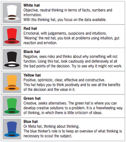 The Six Thinking Hats tool is a powerful technique used to look at decisions from different points of view. Thishelps us move away from habitual thinking styles andtowards a more rounded view of a situation. - link