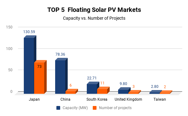 Figure 2: Comparison of capacity and the number of project amongst top 5 floating solar markets