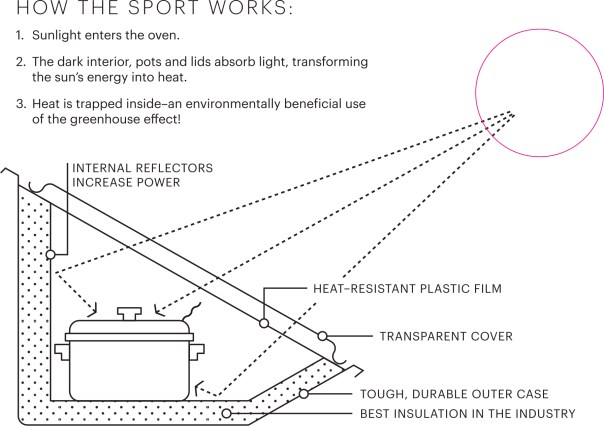 how-the-solavore-sport-works.jpg
