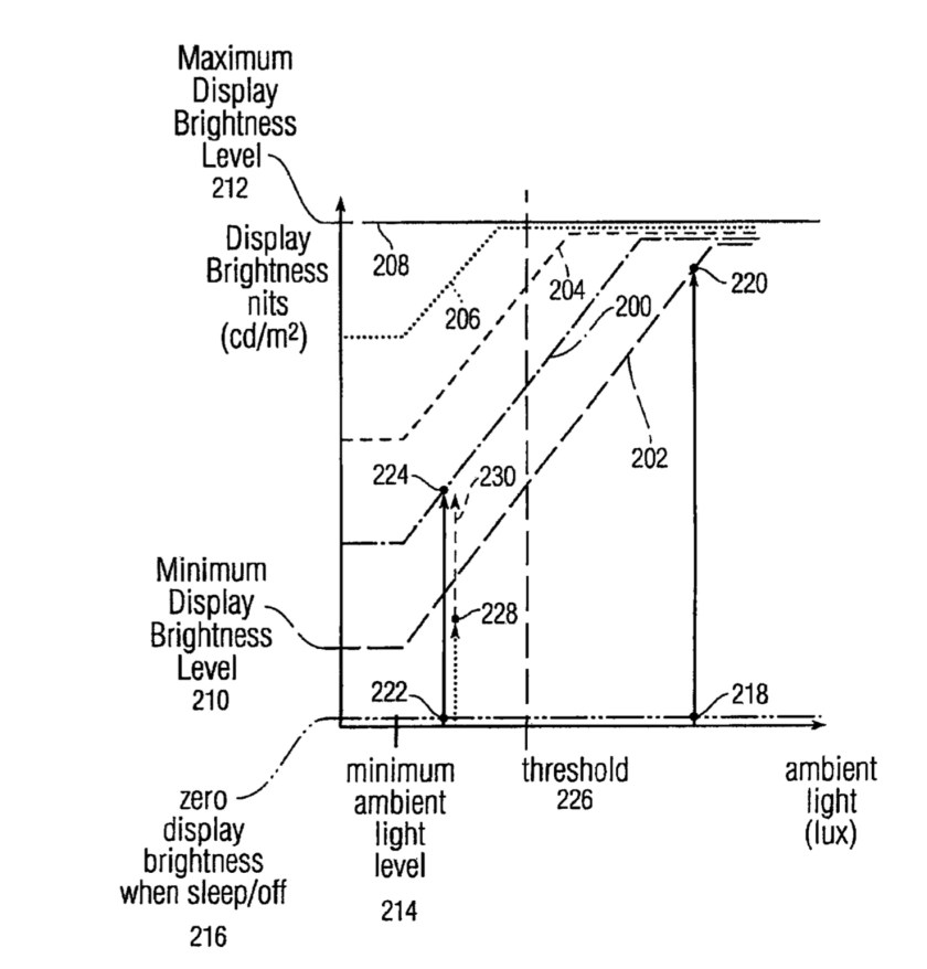 Light+patent+big Apple files for patent for 'luminescence shock avoidance in display gadgets' Apple