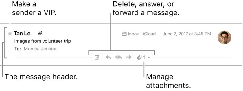 Message+header How to reply to or forward messages in Mail on macOS High Sierra Apple