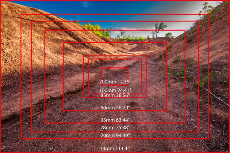Focal Length and Angle of View — The Photo Video Guy
