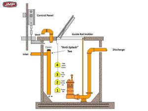 Commercial Sewage Lift Stations Part 5  System Components