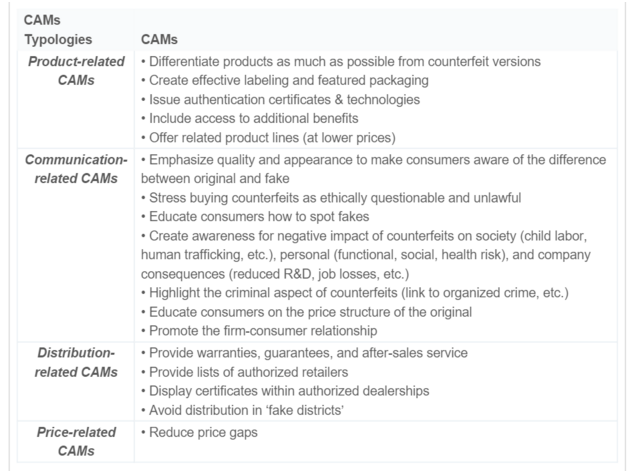 Summary of Anti-counterfeiting measures from Cesareo and Stottinger (2015)*