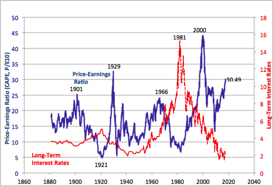 Shiller-CAPE—Source: Robert Shiller , Price earnings ratio is based on average inflation-adjusted earnings from the previous ten years, known as the Cyclically Adjusted PE Ratio (CAPE Ratio), Shiller PE Ratio, or PE 10