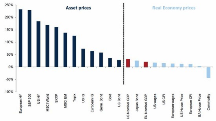 Total return performance in local currencies since January 2009; Source: Goldman Sachs Global Investment Research