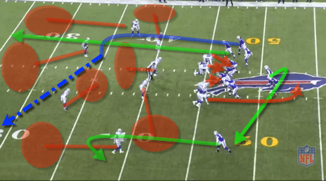 Bills are in 3rd and long. Defensive backs look to be in a cover 4 alignment. But at the snap, the safety robs the middle of the field right at the 1st down marker. Making it cover 3. The drop by LB Mcclain into the hole towards the trips formation takes away the primary read Sammy Watkins. Rather than dump it to the RB, TT decides to try and make a play so he scrambles left and delivers a pass to Sammy.