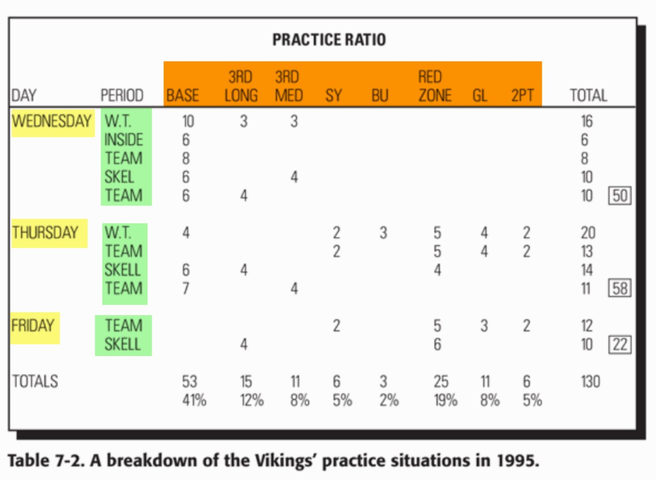 Each day the players practice specific situations. You can see those down and distance situations highlighted in orange. For example, on Wednesday during W.T (Walk through) the team will rep 10 of the Base Offense plays, 3-3rd and Long plays and 3-3rd and Medium plays. As the week progresses, you see a shift in crucial down and distance situations such as Red Zone and Goal line being practiced.
