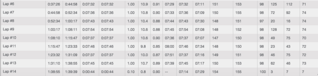 Slower 6-13.1-mile splits, but all within a consistent range