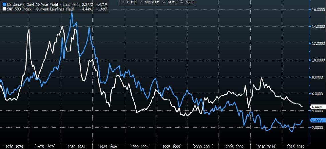 US10yr Bond Yield Vs S&P500 Earnings Yield [Source Bloomberg]