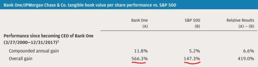 Source: Jamie Dimon Annual Letter [JP Morgan]