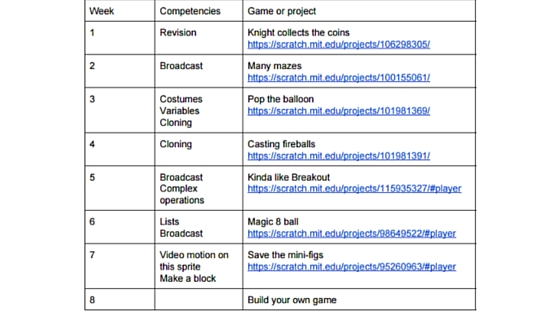 Course outline for Advanced Level Scratch Course for Years 4-6.