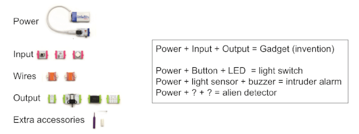 Power + Input + Output = Invention