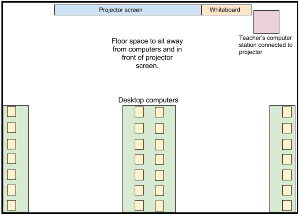 My ideal computer room layout