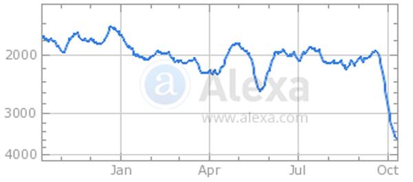 WND, the first independent alternative news site, according to Alexa.com