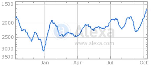 Daily Kos sees rising traffic, according to Alexa.com.