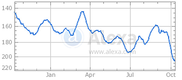 Alexa rankings for FoxNews.com