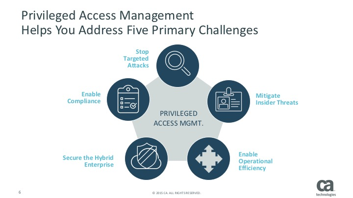 Access Security Manager
