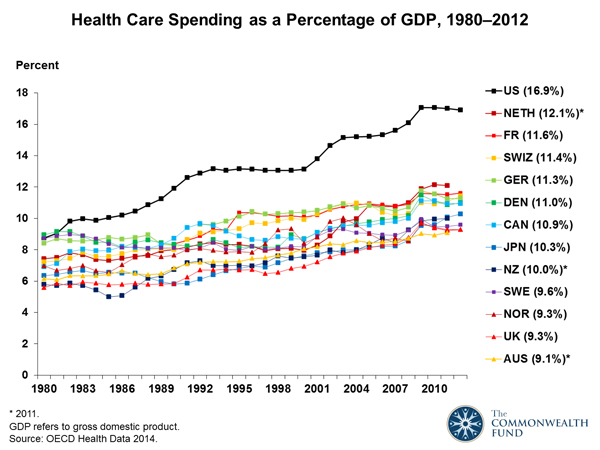 Rising Cost of Healthcare in US Driven By Rising Prices in ...