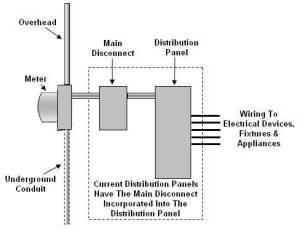 Service Panel Upgrades — TDR Electric