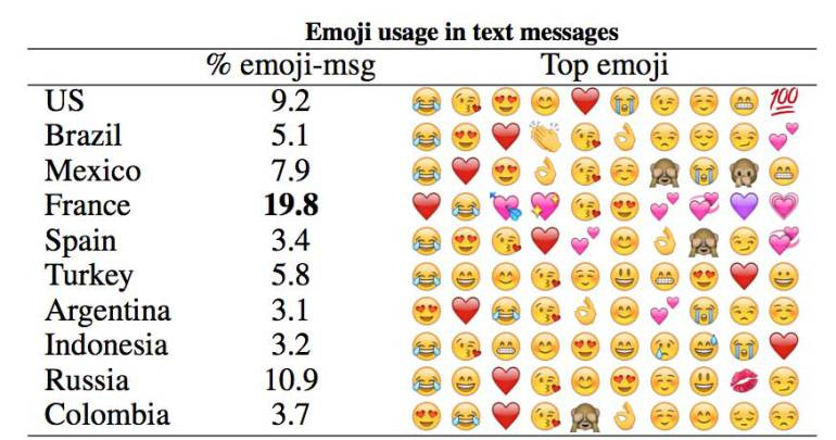 Emoji Symbols And Their Meaning