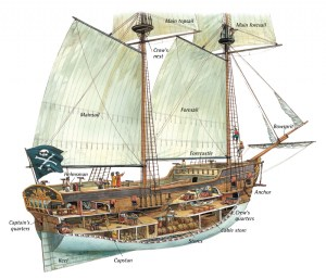 Anatomy of the Ship — A Pirate's Glossary of Terms