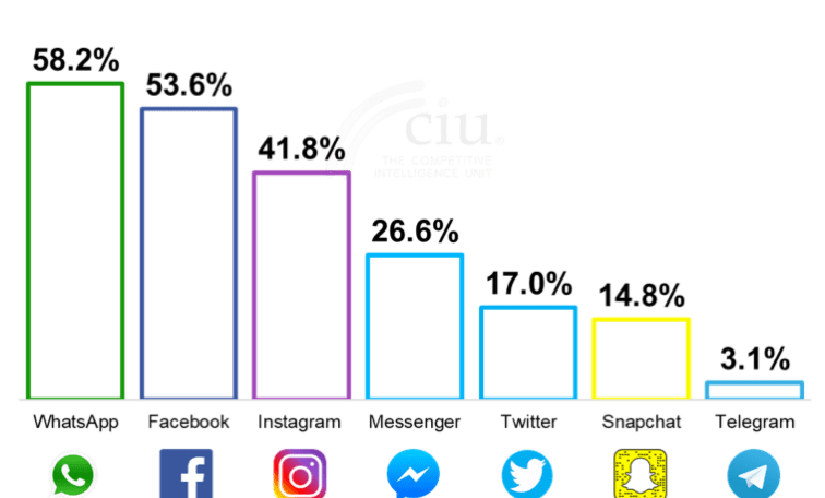 Fuente: The Competitive Intelligence Unit, 2019