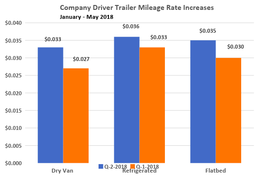 Mileage rate increases, January-May 2018  (Graph: Gordon Klemp, National Transportation Institute)