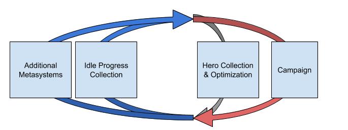 Simplified diagram of Idle Heroes core loop