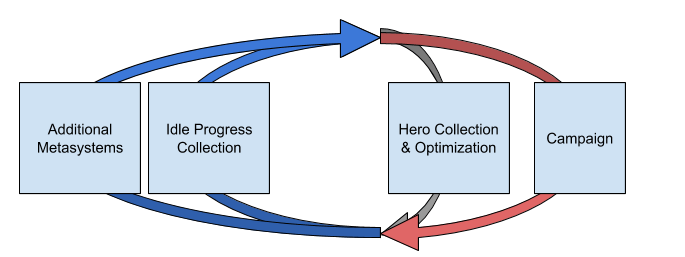 Simplified diagram of Idle Heroes core loop