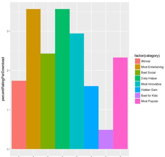 percentRatingPerDownload.png