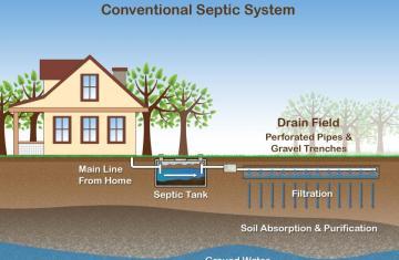 Home Septic Tank Plumbing Diagram | Licensed HVAC and Plumbing