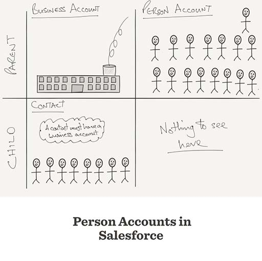 Image result for person account salesforce