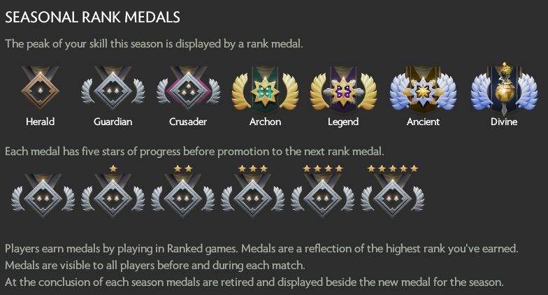 Ranked Seasons Estimated MMR Distribution By Medal