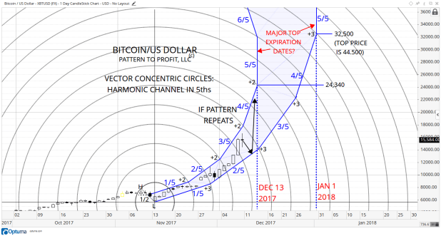 4 BITCOIN DAILY VCC HARMONIC CHANNEL IN 5ths.png