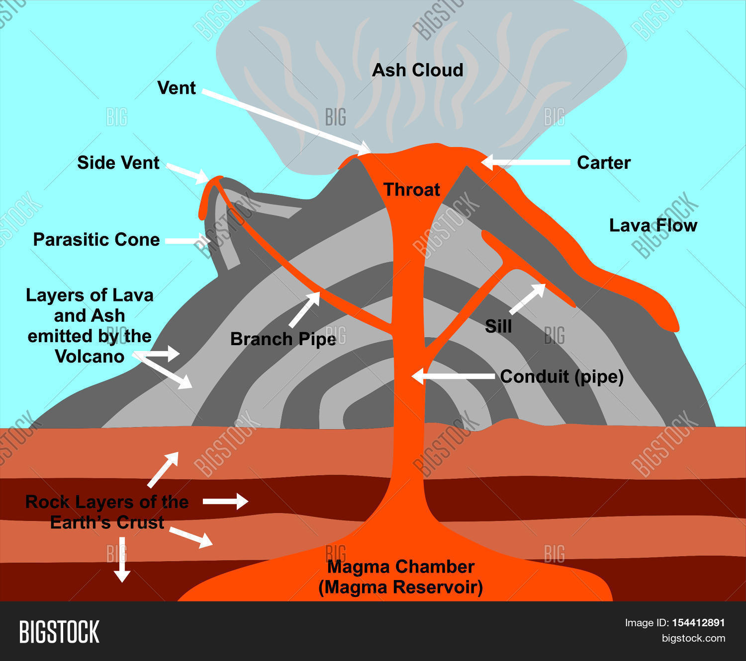 Volcano Cross Section