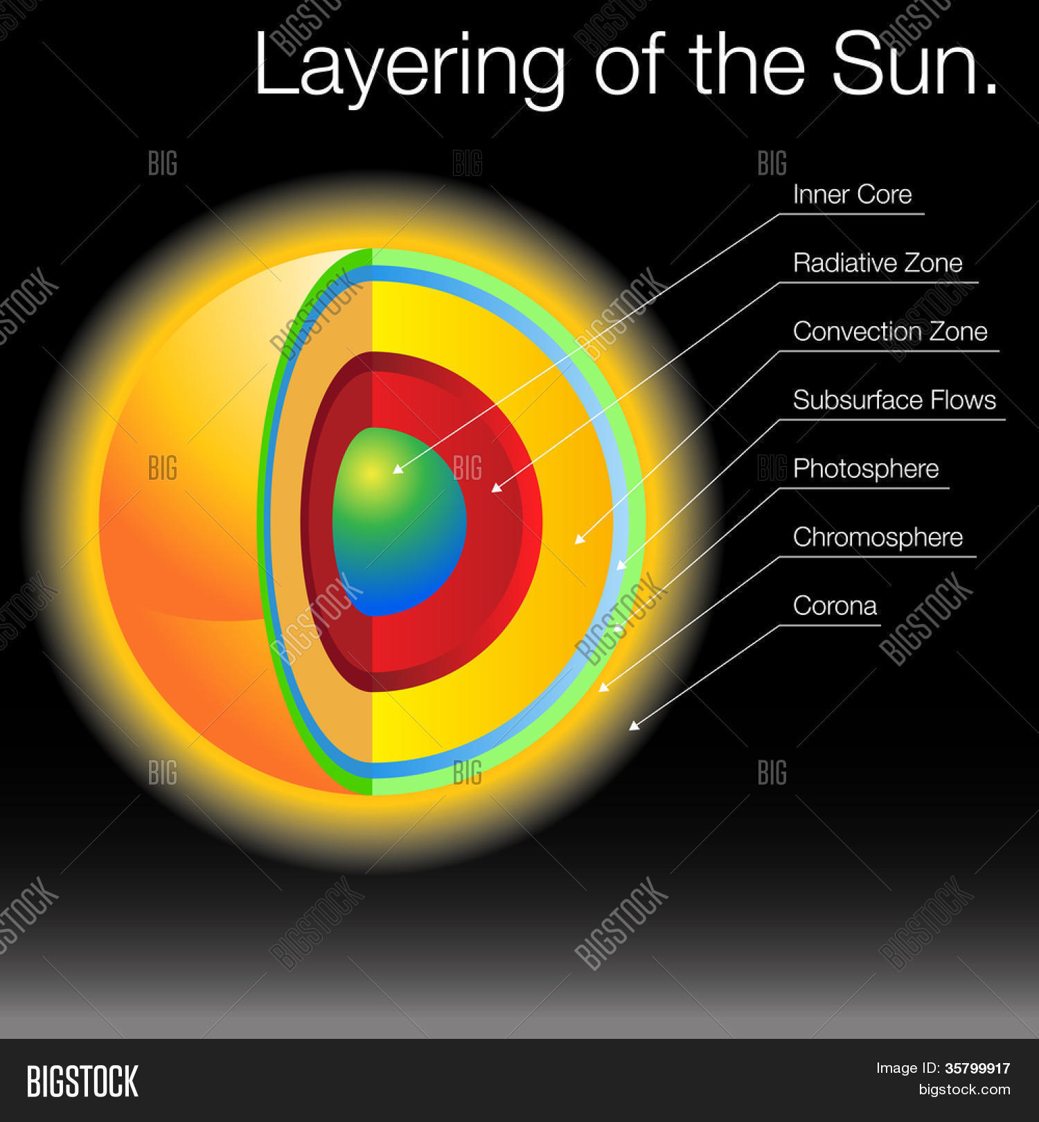 Image Layers Sun Image Amp Photo