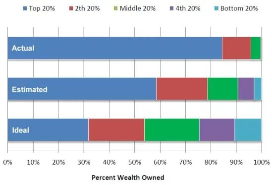 Wealth Distrubution in the USA