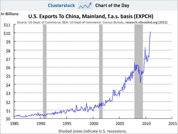 chart of the day, exports to china, feb 2011