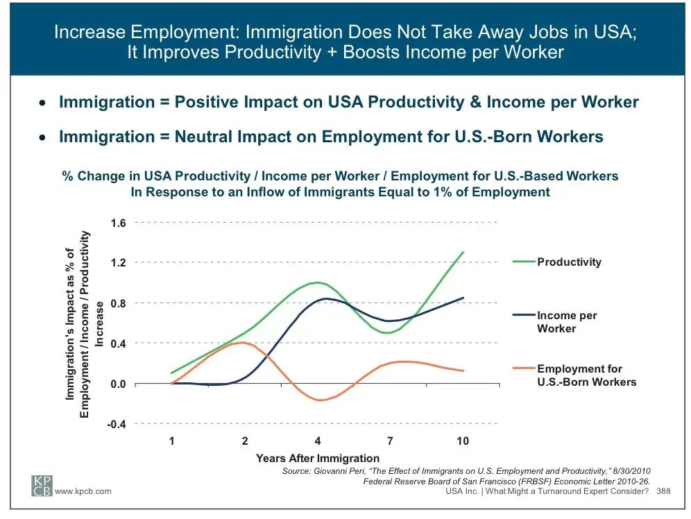 Mary Meeker on immigration