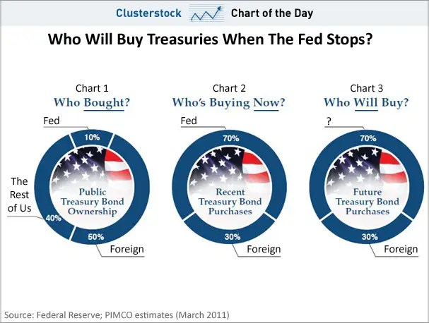 chart of the day, buying treasuries, pimco, march 2011