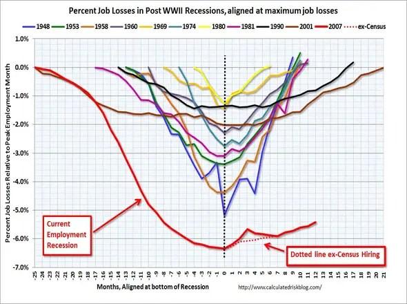 Unemployment Graph(3) 3/4/11
