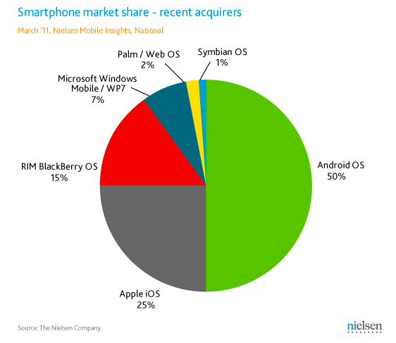 Smartphone Market Share -- Phones Bought In Past 6 Months